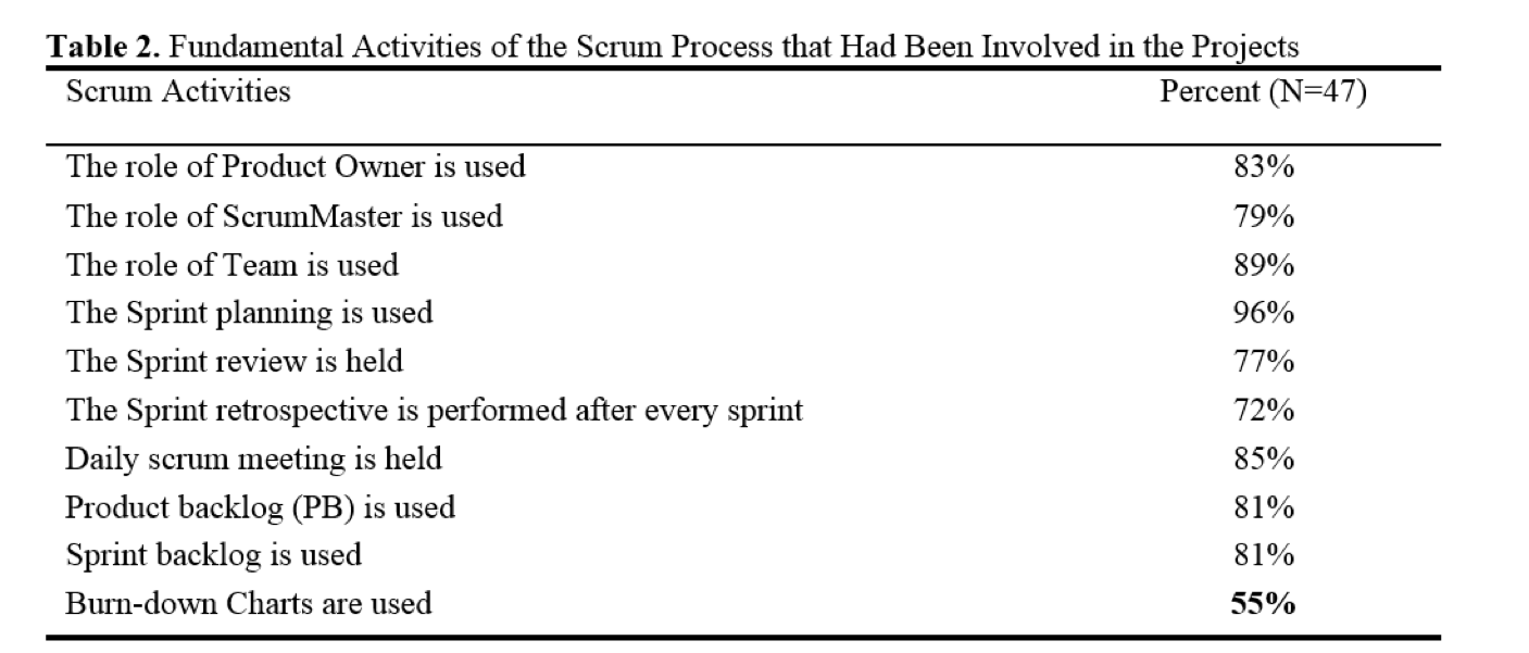 scrum activities .png