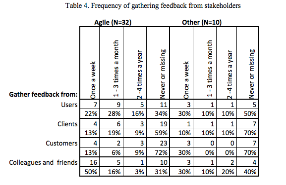 feedback from stakeholders
